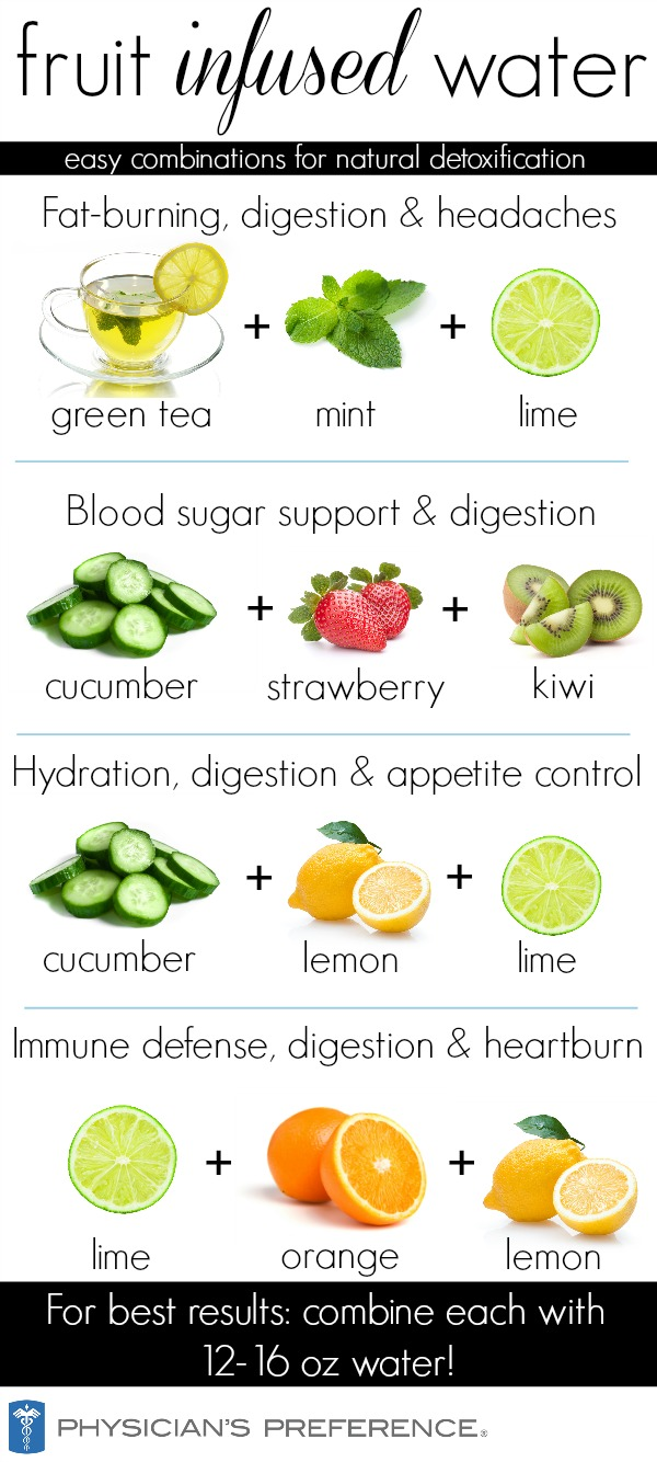Infused water chart